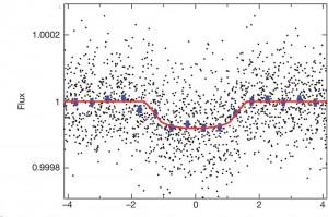 ... en réalité, la planète Kepler 186 f, c'est cela : un nuage de points dessinant une courbe de lumière.