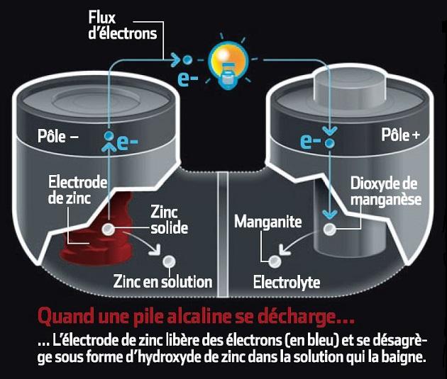 Quand une pile alcaline se décharge, l'électrode de zinc libère des électrons (en bleu) et se désagrège sous forme d'hydroxyde de zinc dans la solution qui la baigne.