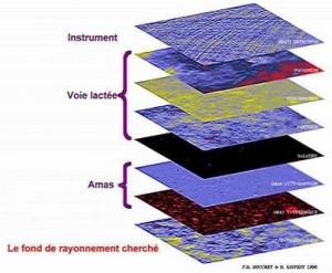 Les différentes contributions du ciel qu'il faut soustraire des données de Planck pour observer le rayonnement de fond cosmologique. Illustration François Bouchet et Richard Gispert.