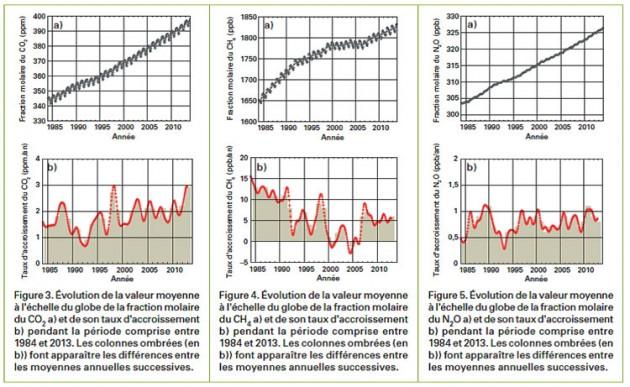 Les taux atmosphérique de dioxyde de carbone (CO2), de méthane (CH4) et de protoxyde d'azote (N2O) dans l'atmosphère terrestre entre 1984 et 2013. /  DR OMM