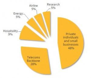 Figure 2. Confirmed Regin infections by sector