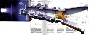 Schéma de principe du fonctionnement d'un moteur à plasma