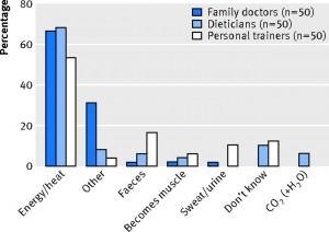 Tableau statistique des croyances sur la perte de graisse (Meerman & Brown)