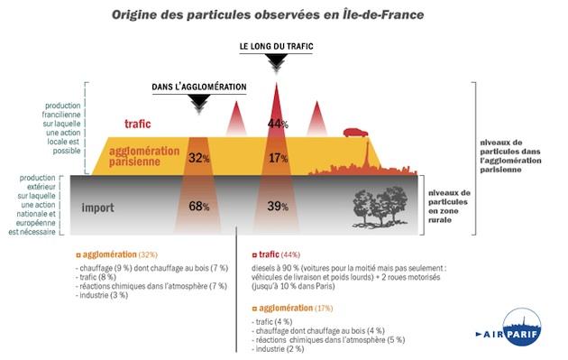 L'origine des particules en Île-de-France selon l'étude d'Airparif. / Ph.  © Airparif