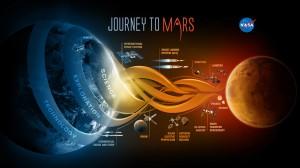 Infographie de la Nasa présentant les étapes du voyage vers Mars (Nasa)