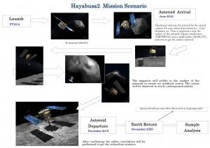 Scénario de la mission de la sonde (en anglais) selon l'Agence spatiale japonaise (JAXA)