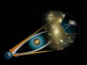 Les exoplanètes portant le nom OGLE ont été découvertes par la technique de micro-lentille gravitationnelle (Nasa)