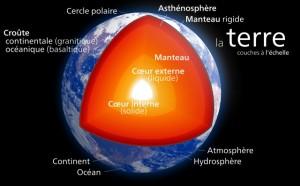 Les différentes couches de la Terre (Hawk-Eye via Wikicommons CC BY-SA 3.0)