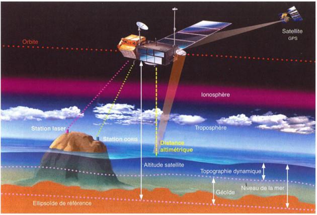 Le principe de l'altimétrie spatiale permet d'obtenir une mesure de la hauteur de la surface des océans avec une précision de 1 à 2 cm. / Ph. AVISO - Mininistère du Développement Durable