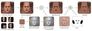 """La première vidéo sert à reconstruire une vue """"à plat"""" du visage avec notamment une homogénéisation des éclairages"""