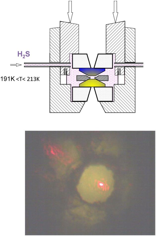 Schéma de la presse utilisée pour solidifier le gaz H2S composée de deux pointes en diamant (bleue et jaune). En bas, une micrographie du matériau durant l'expérience (le point rouge est l'effet de la réflexion d'un laser (Crédit : A. P. Drozdov et al. Nature).
