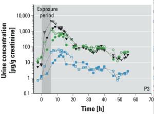 Dans les urines d'un volontaire, les taux de résidus de phtalates augmentent rapidement au cours de l'exposition, avant de décroître. Les signes creux indiquent la condition avec casque (exposition uniquement par la peau) - Crédit EHP