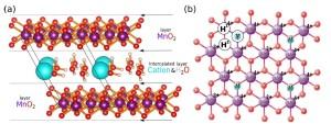Structure atomique de la birnessite (xxxxx)