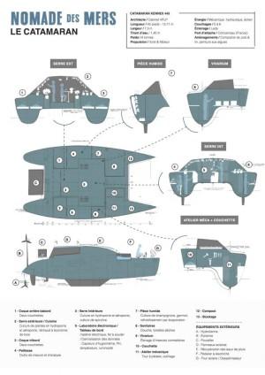La fiche technique du Nomade des mers, catamaran low-tech.