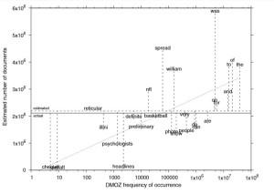 Un tableau repertoriant la fréquences des 28 mots et le nombre de pages concernés (Van den Bosch et al. Scientometrics 2016).
