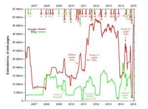 Nombre de pages du Web calculé par la méthode des mots-clé en fonction de la variabilité des réponses de Google (en rouge) et de Bing (en vert). Les traits en haut de l'image signalent des changement dans la technologie des moteurs de recherche