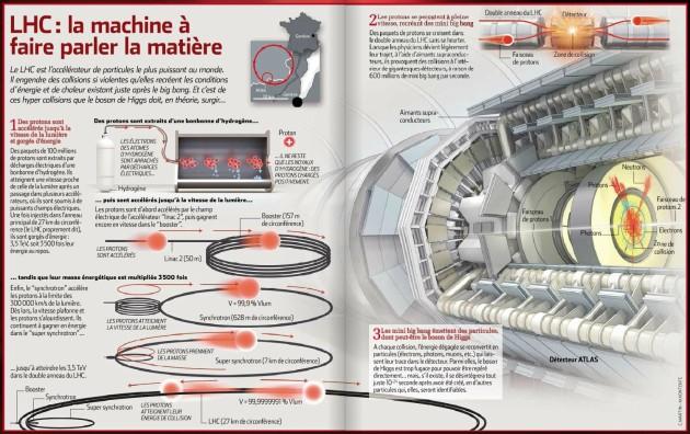 Le LHC décrypté (cliquez pour agrandir) - Ph. Science&Vie