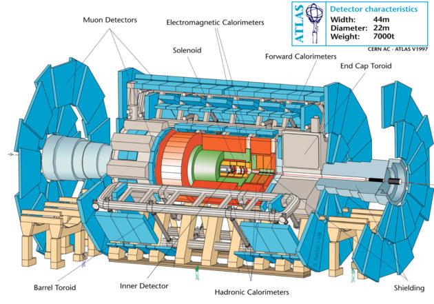 L'intérieur du détecteur ATLAS (crédit : Cern)