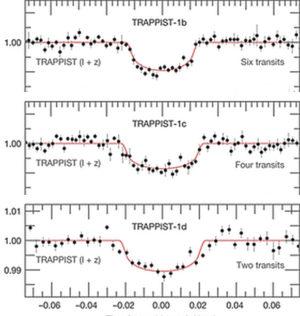Les trois planètes TRAPPIST-1 b, c et d ont été découvertes par la méthode des transits. C'est la baisse de luminosité cyclique de l'étoile par les planètes qui permet aux astronomes de les caractériser et d'imaginer à quoi elles ressemblent... Document ESO.