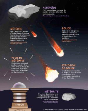Un astéroïde peut donner naissance à une météore ou à un bolide, qui prennent le nom de météorite s'ils parviennent intacts sur le sol terrrestre. - Crédit : Observatoire de Paris / American Meteor Society