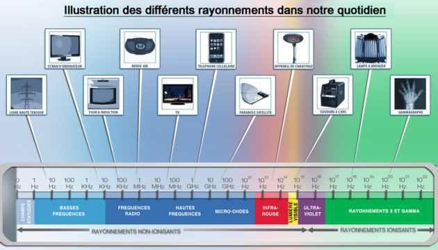 Illustration des différents rayonnements de notre quotidien : les radiofréquences émises par les téléphones ne sont pas ionisantes. - Ph. IRSN