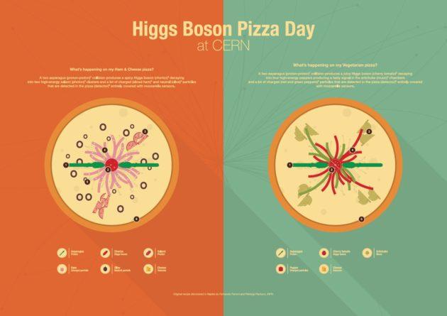 """En attendant le X, le Cern propose deux recettes de pizzas façon """"boson de Higgs ». - Crédit : © Cern"""